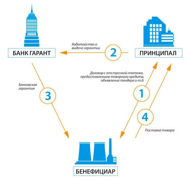 Банковская гарантия схема